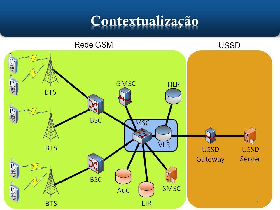 Contextualização Rede GSM USSD MS = Mobile Station