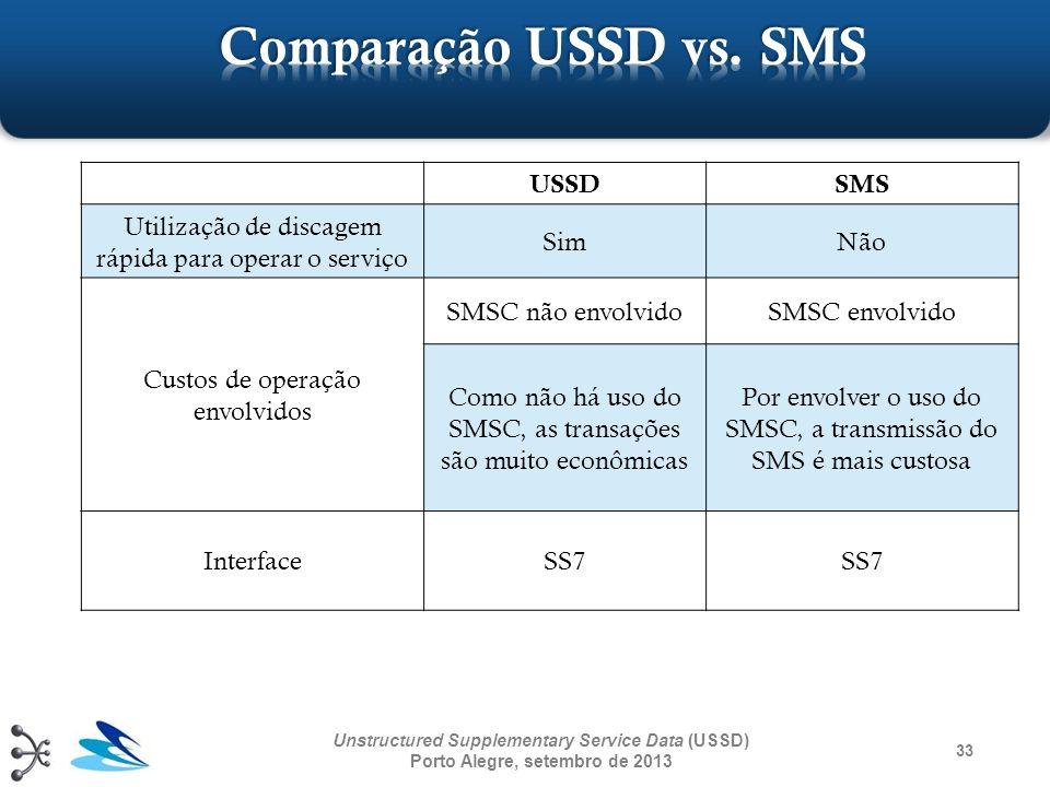 Comparação USSD vs. SMS USSD SMS