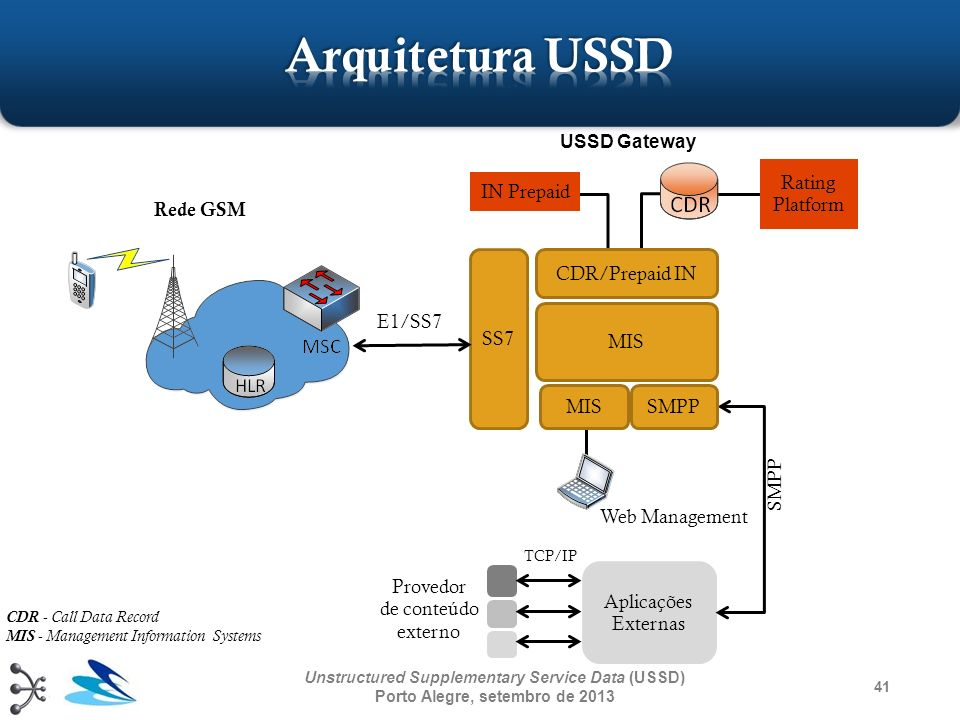 Arquitetura USSD USSD Gateway Rating Platform IN Prepaid Rede GSM SS7