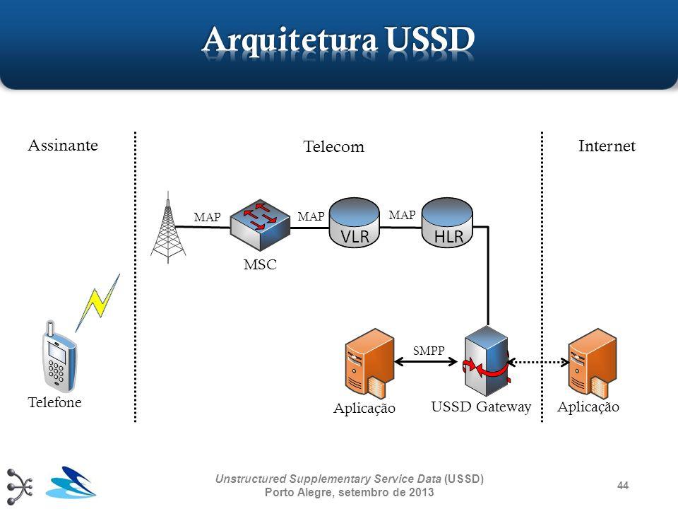 Arquitetura USSD Assinante Telecom Internet MSC Telefone Aplicação