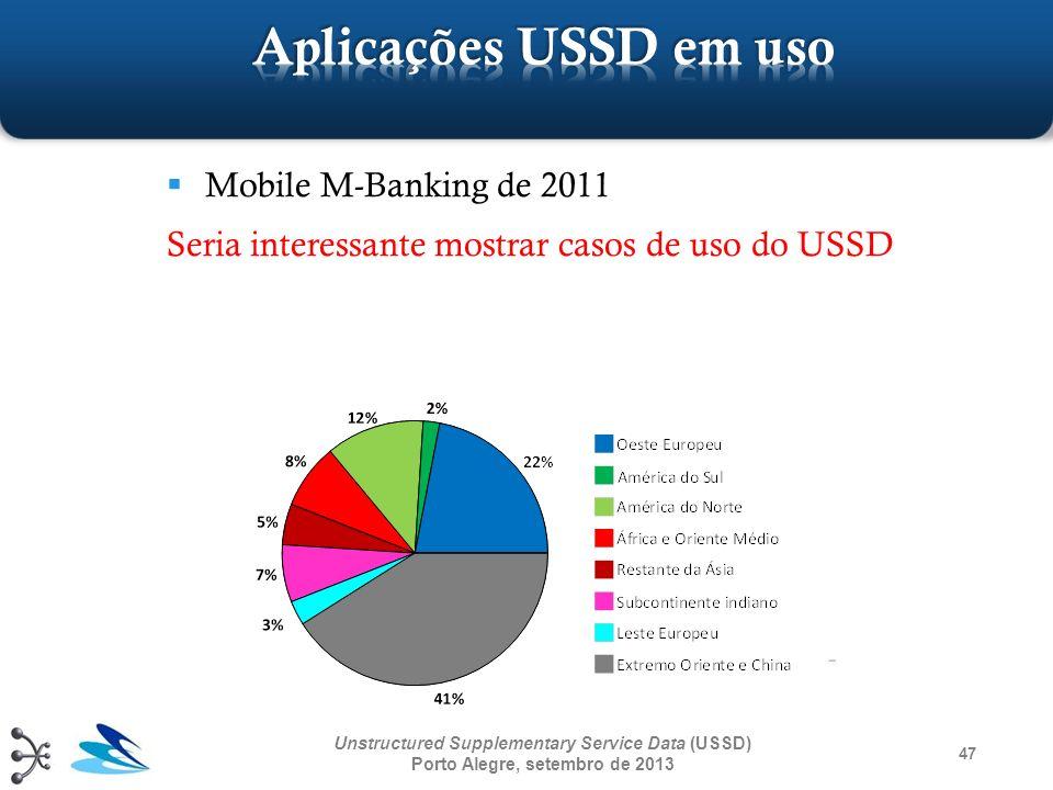 Aplicações USSD em uso Mobile M-Banking de 2011