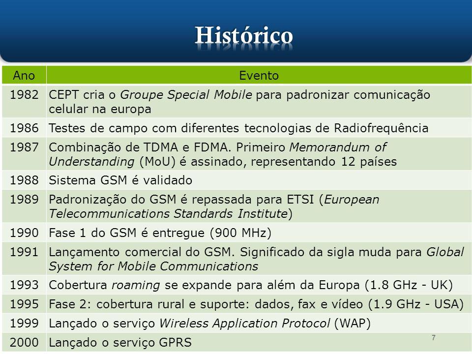 Histórico Ano. Evento. 1982. CEPT cria o Groupe Special Mobile para padronizar comunicação celular na europa.