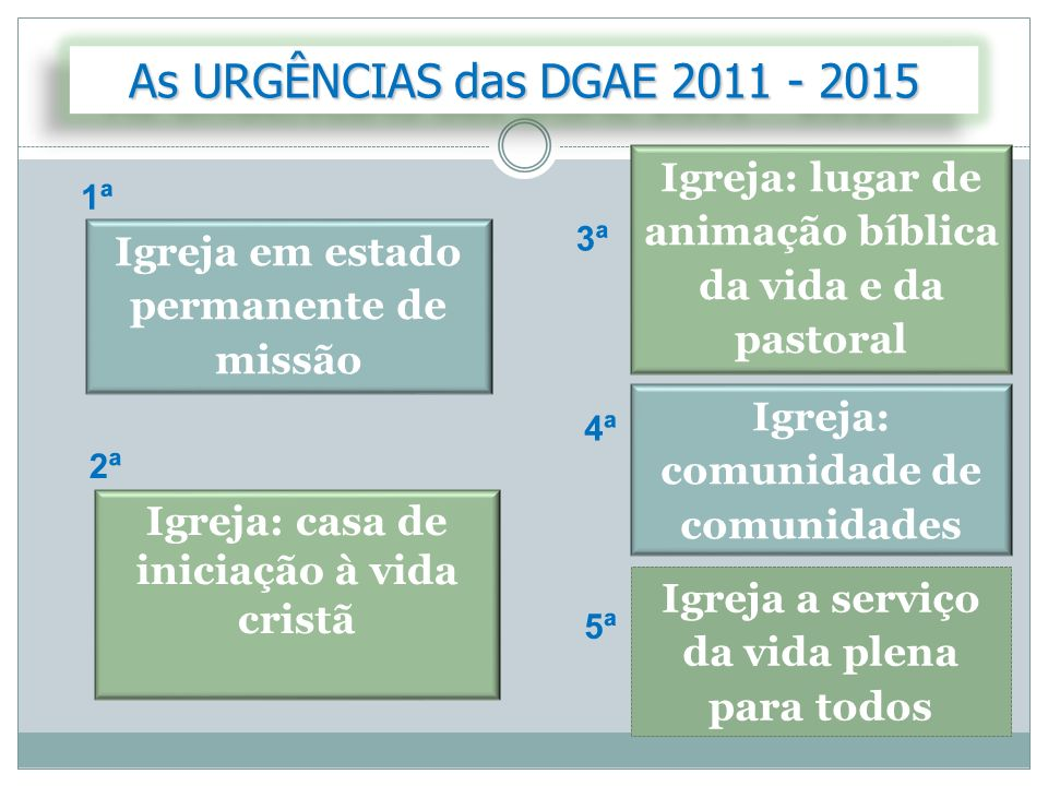 As URGÊNCIAS das DGAE 2011 - 2015 Igreja: lugar de animação bíblica da vida e da pastoral. 1ª. 3ª.