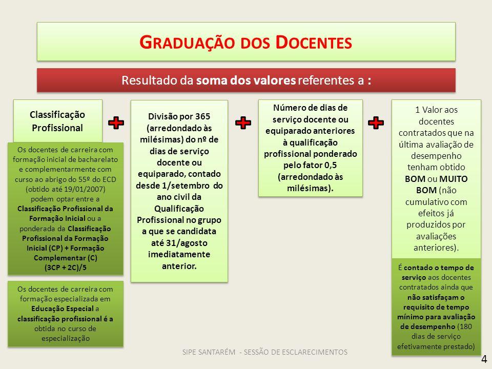 Graduação dos Docentes
