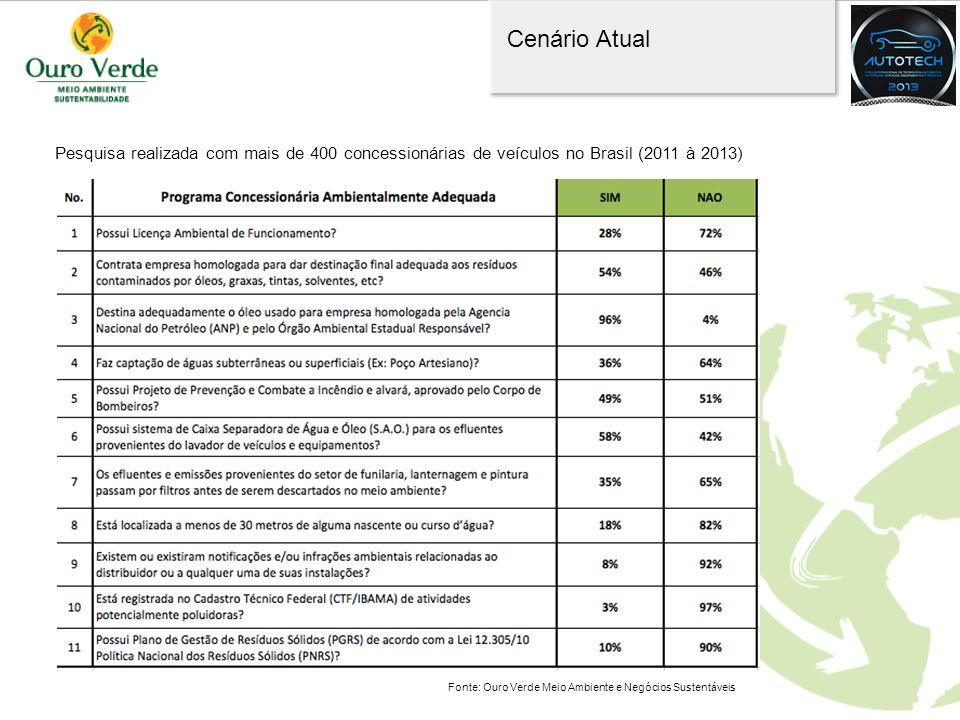 Cenário Atual Pesquisa realizada com mais de 400 concessionárias de veículos no Brasil (2011 à 2013)