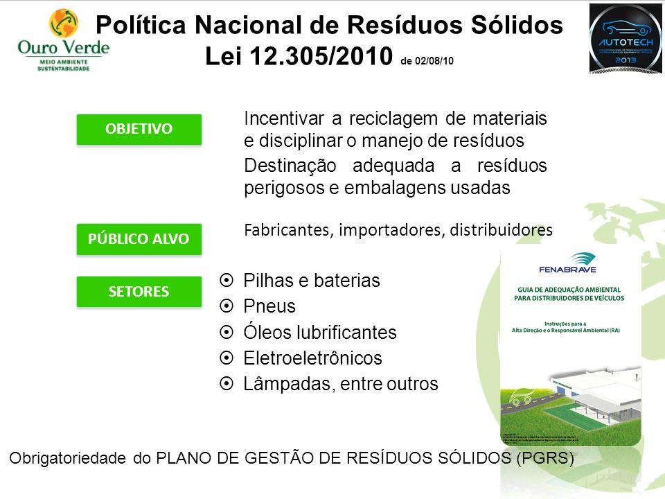 Política Nacional de Resíduos Sólidos Lei 12.305/2010 de 02/08/10