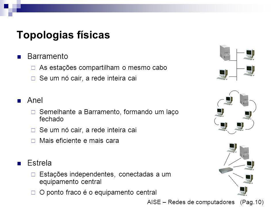 Topologias físicas Barramento Anel Estrela