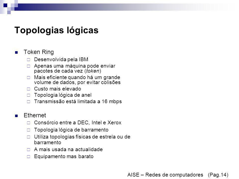 Topologias lógicas Token Ring Ethernet Desenvolvida pela IBM