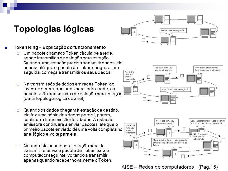 Topologias lógicas AISE – Redes de computadores (Pag.15)
