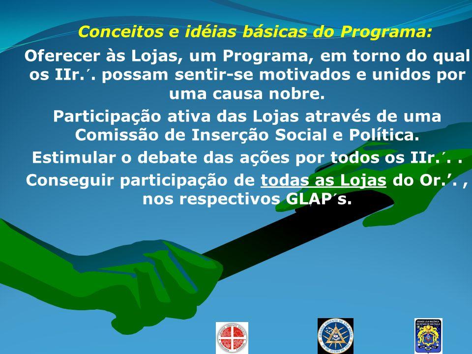Conceitos e idéias básicas do Programa: