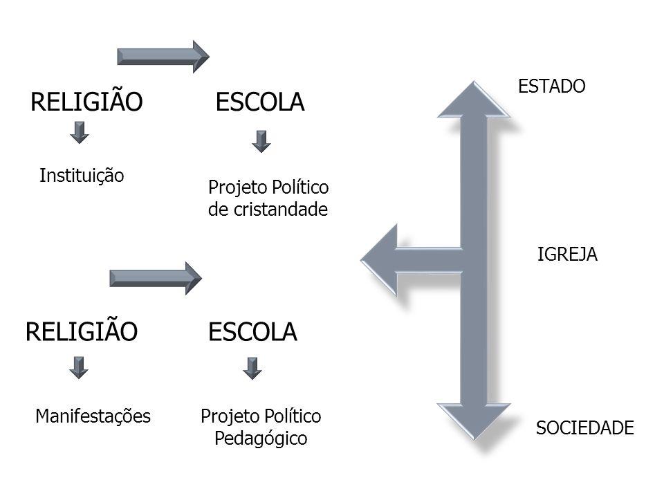 RELIGIÃO ESCOLA RELIGIÃO ESCOLA ESTADO Instituição Projeto Político