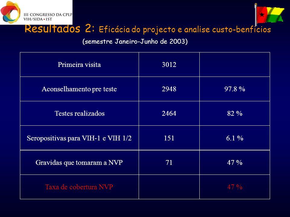 Resultados 2: Eficácia do projecto e analise custo-benficios
