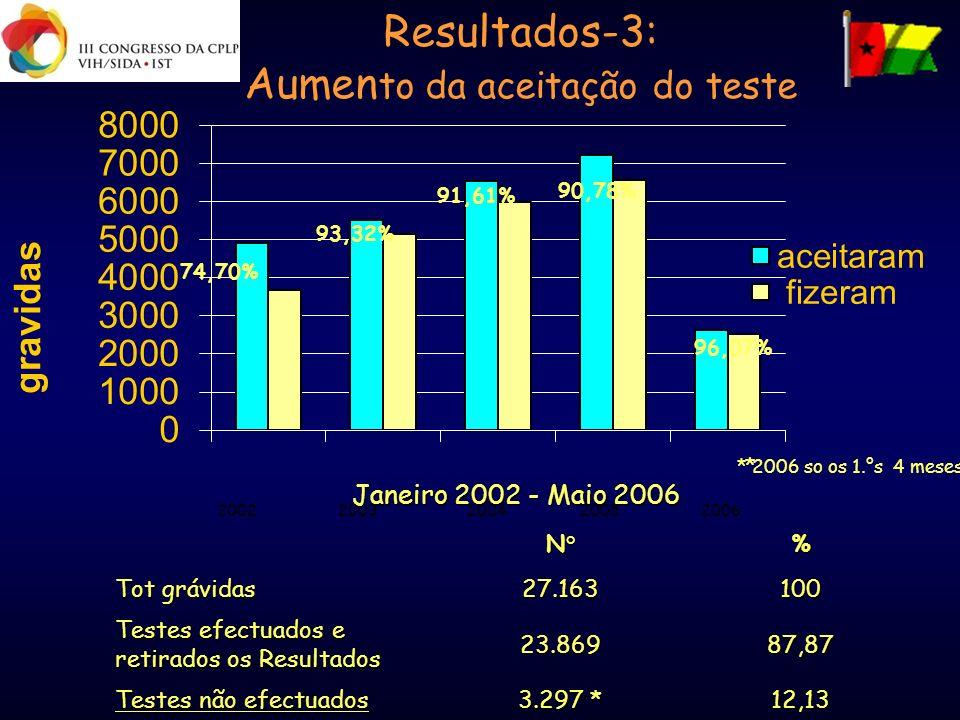 Resultados-3: Aumento da aceitação do teste