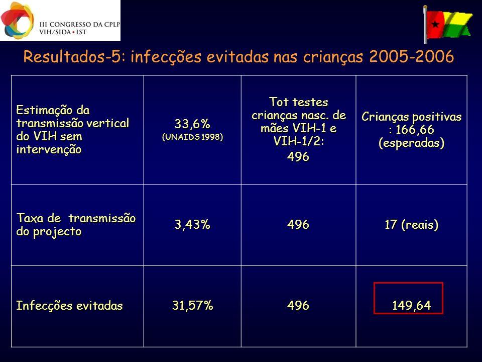 Resultados-5: infecções evitadas nas crianças 2005-2006