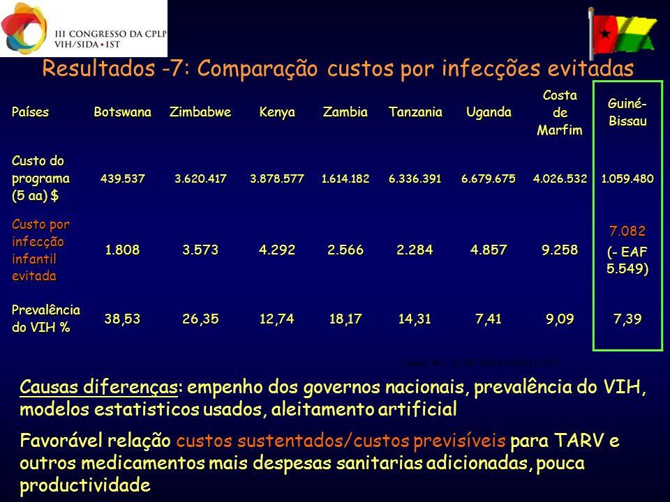 Resultados -7: Comparação custos por infecções evitadas