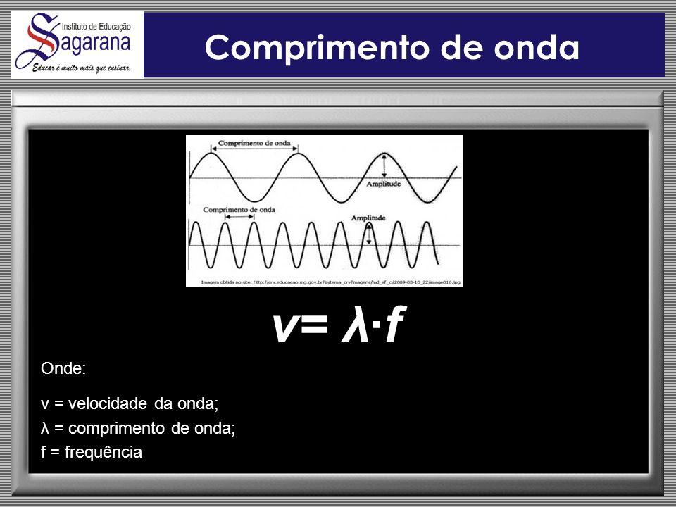 v= λ∙f Comprimento de onda Onde: v = velocidade da onda;