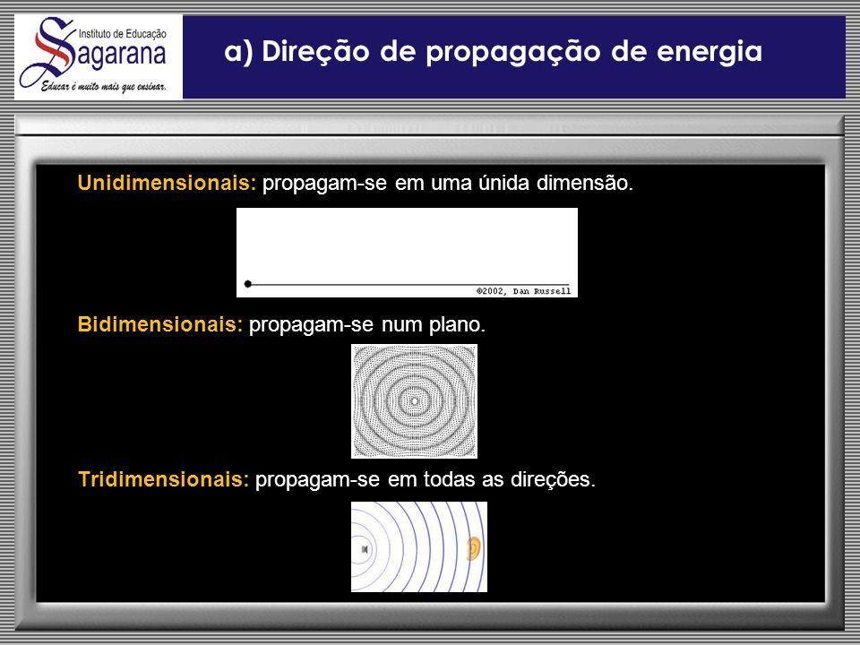 a) Direção de propagação de energia
