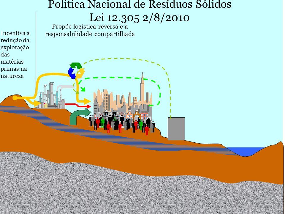 Politica Nacional de Resíduos Sólidos Lei 12.305 2/8/2010