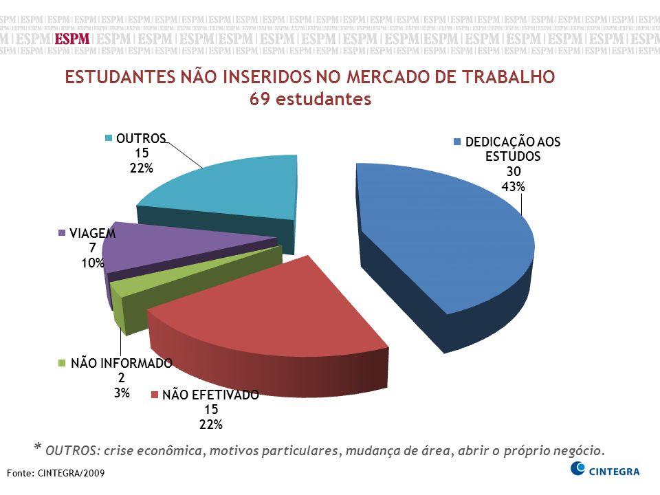 ESTUDANTES NÃO INSERIDOS NO MERCADO DE TRABALHO