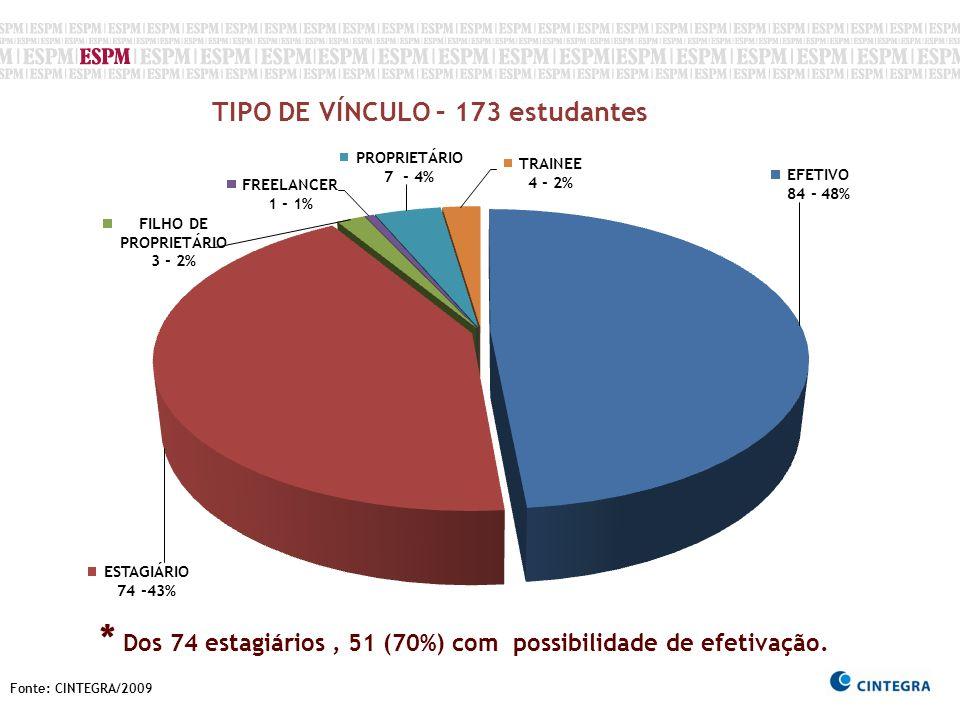 TIPO DE VÍNCULO – 173 estudantes