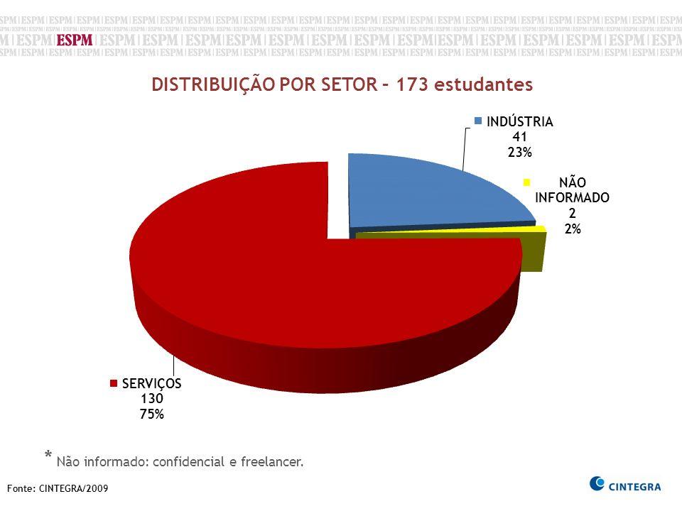 DISTRIBUIÇÃO POR SETOR – 173 estudantes