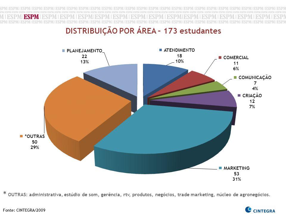 DISTRIBUIÇÃO POR ÁREA – 173 estudantes
