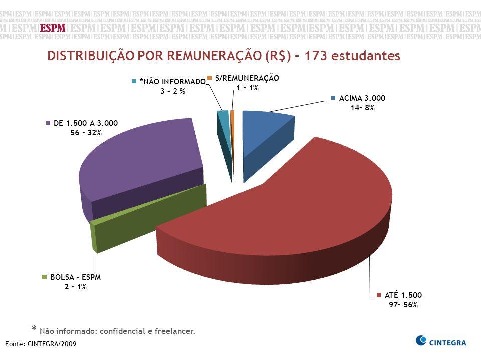 DISTRIBUIÇÃO POR REMUNERAÇÃO (R$) – 173 estudantes