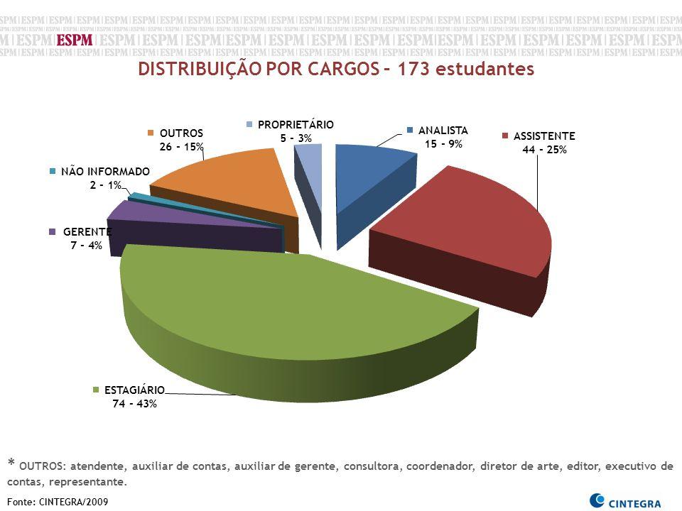 DISTRIBUIÇÃO POR CARGOS – 173 estudantes