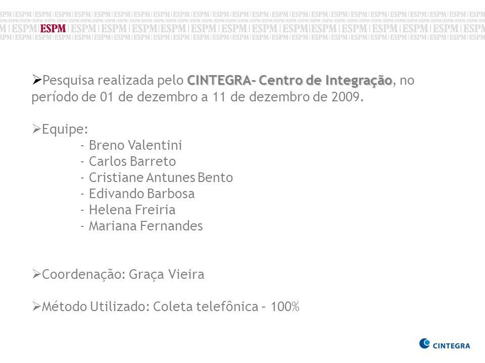 Pesquisa realizada pelo CINTEGRA- Centro de Integração, no período de 01 de dezembro a 11 de dezembro de 2009.