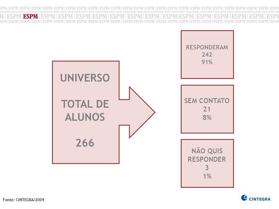 UNIVERSO TOTAL DE ALUNOS 266
