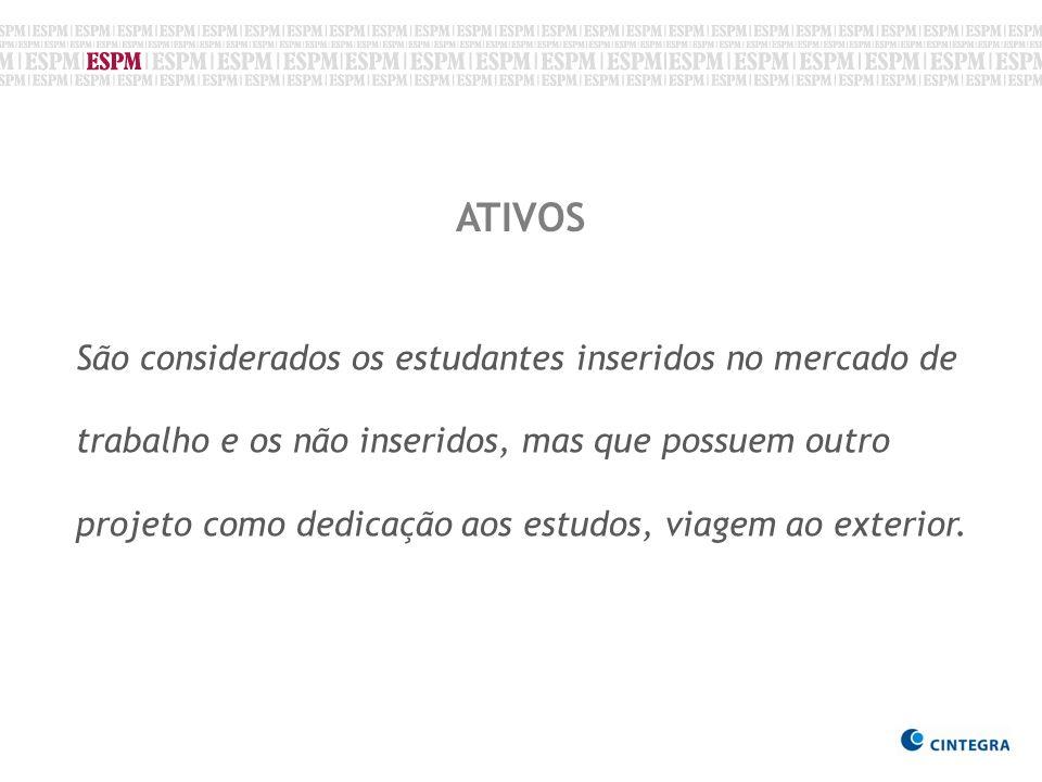 ATIVOS