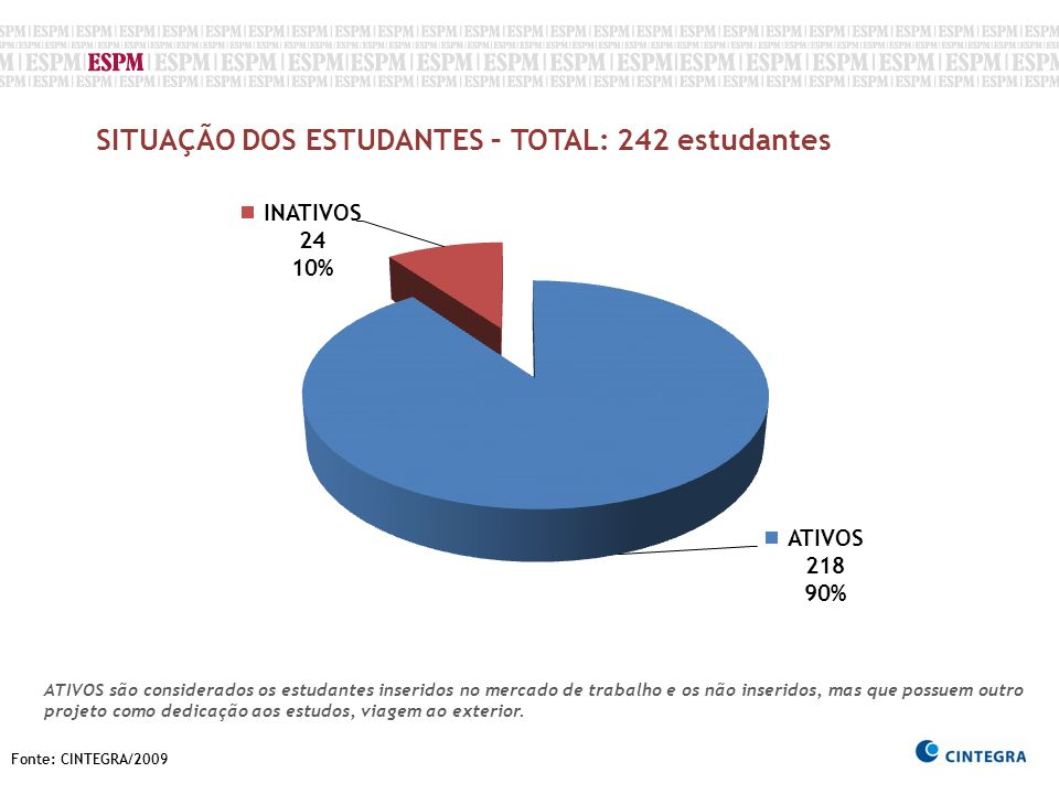 SITUAÇÃO DOS ESTUDANTES – TOTAL: 242 estudantes