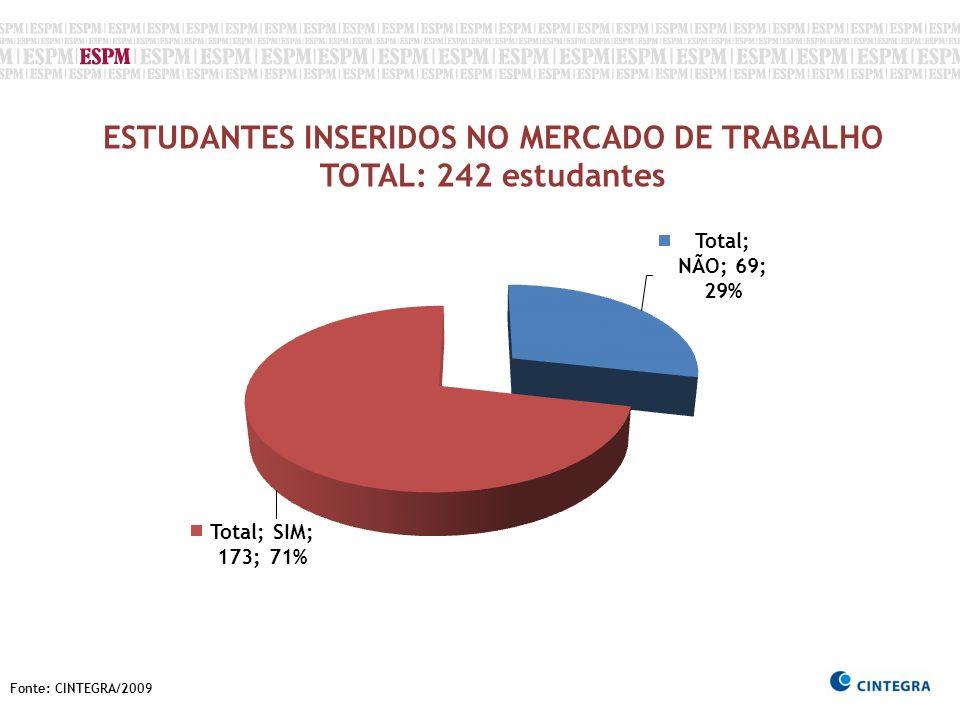 ESTUDANTES INSERIDOS NO MERCADO DE TRABALHO