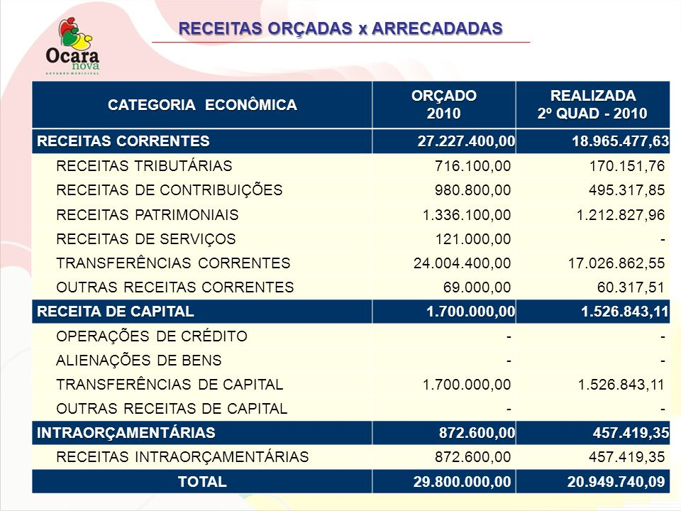 RECEITAS ORÇADAS x ARRECADADAS