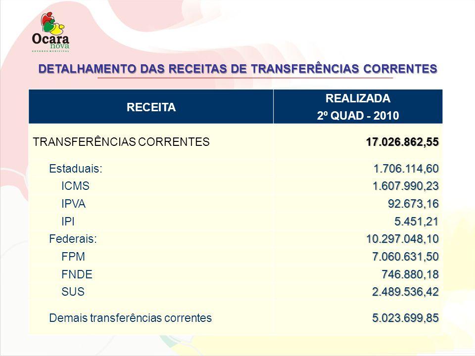 DETALHAMENTO DAS RECEITAS DE TRANSFERÊNCIAS CORRENTES