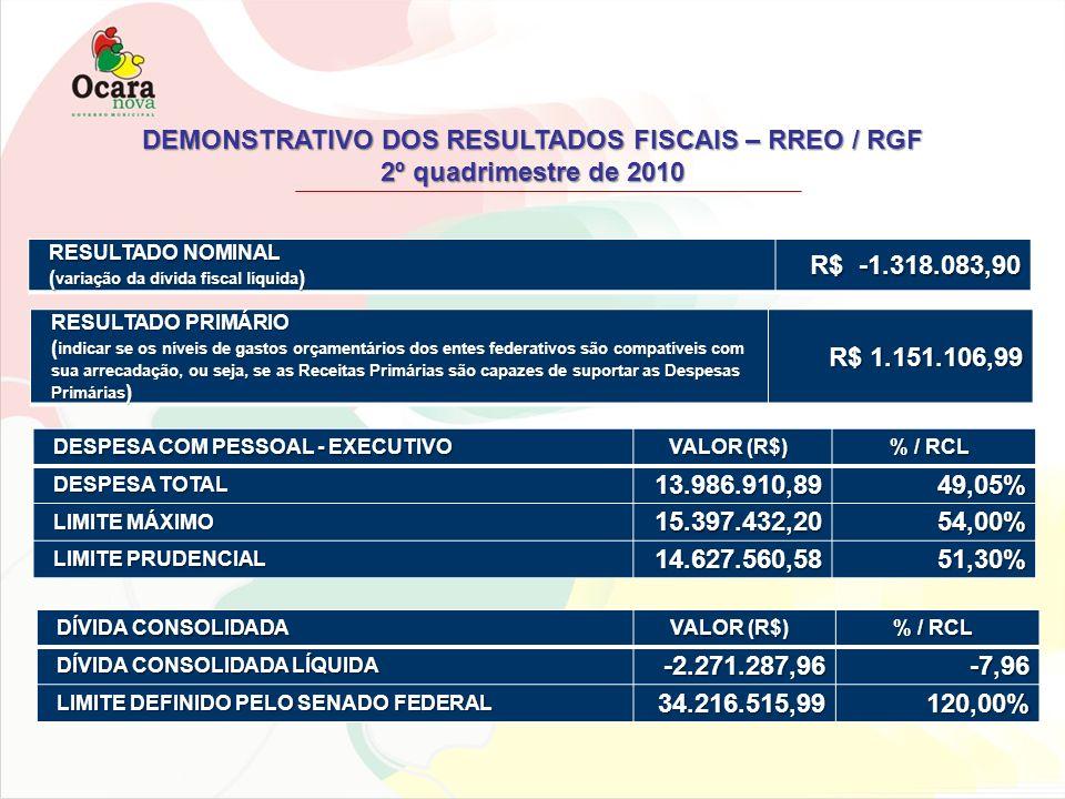 DEMONSTRATIVO DOS RESULTADOS FISCAIS – RREO / RGF