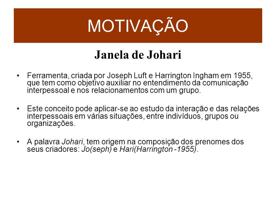 MOTIVAÇÃO Janela de Johari
