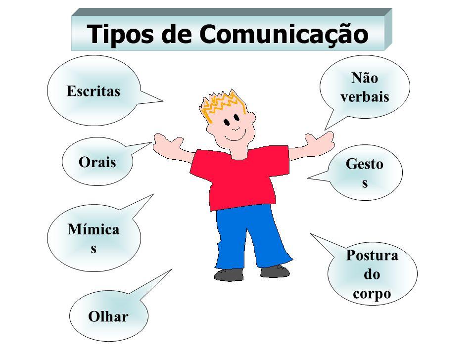 Tipos de Comunicação Não verbais Escritas Orais Gestos Mímicas