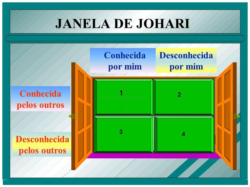JANELA DE JOHARI    Conhecida por mim Desconhecida por mim