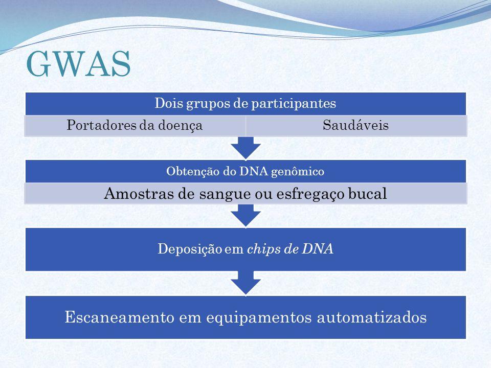 GWAS Escaneamento em equipamentos automatizados