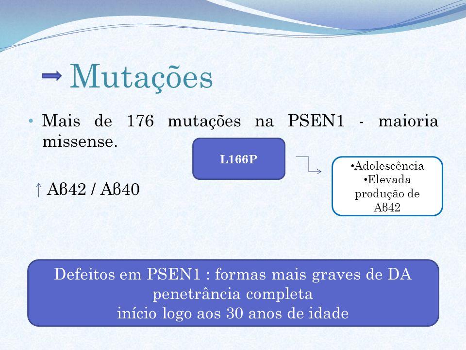 Mutações Mais de 176 mutações na PSEN1 - maioria missense. Aβ42 / Aβ40