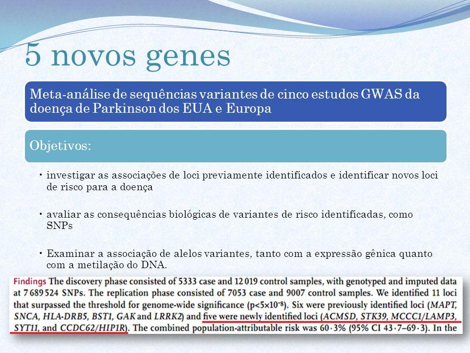 5 novos genes Meta-análise de sequências variantes de cinco estudos GWAS da doença de Parkinson dos EUA e Europa.