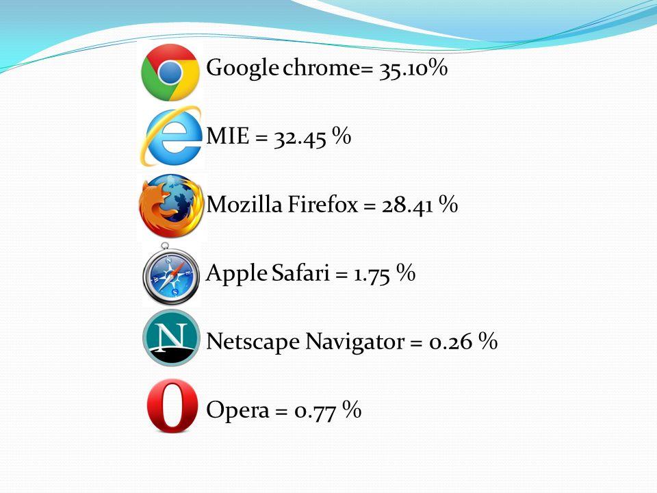 Google chrome= 35. 10% MIE = 32. 45 % Mozilla Firefox = 28