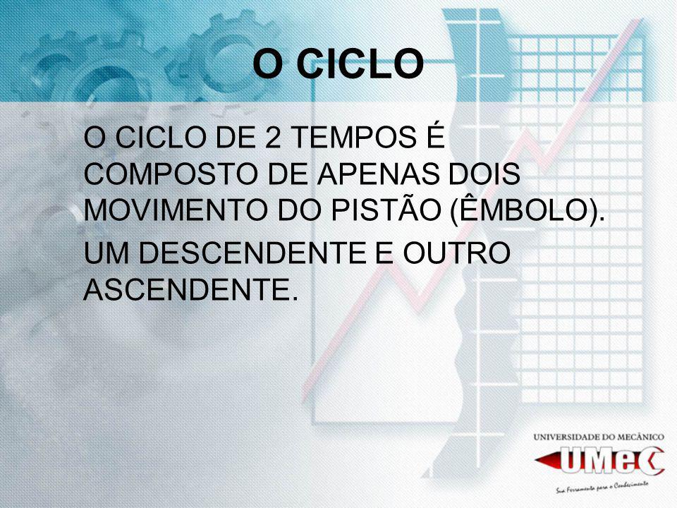 O CICLO O CICLO DE 2 TEMPOS É COMPOSTO DE APENAS DOIS MOVIMENTO DO PISTÃO (ÊMBOLO).
