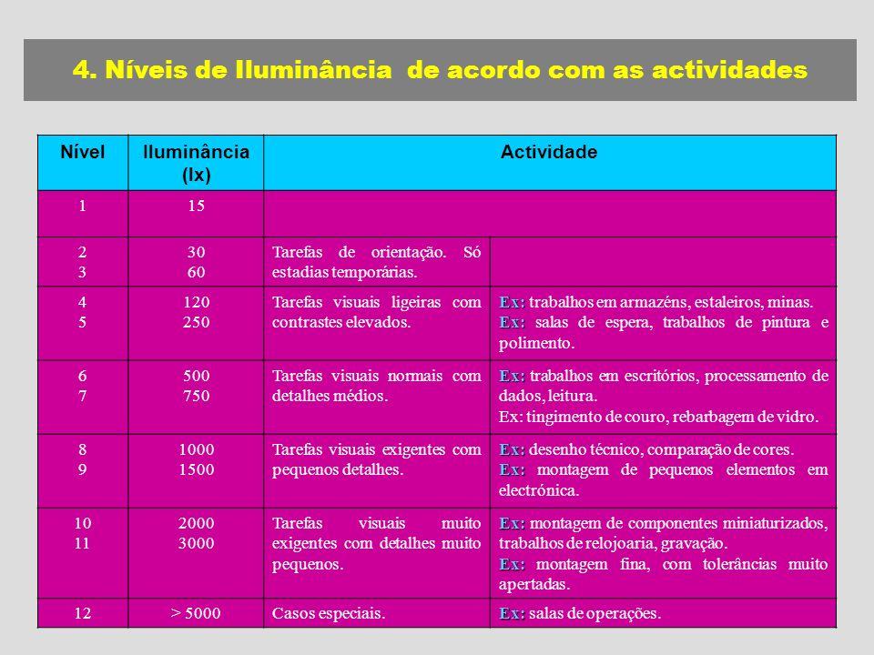 4. Níveis de Iluminância de acordo com as actividades