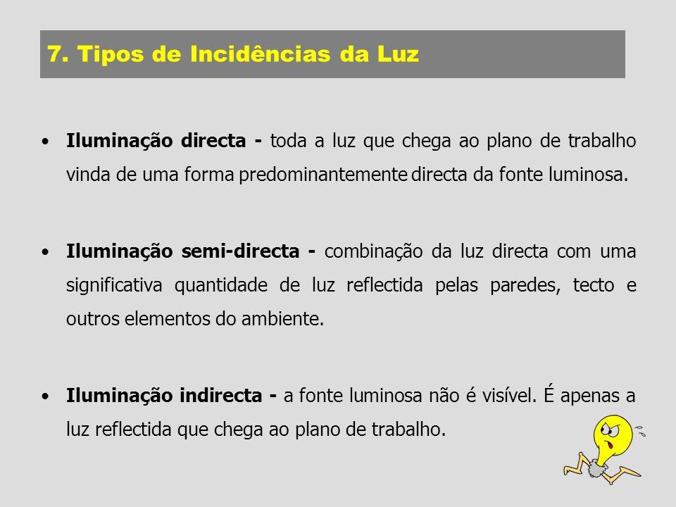 7. Tipos de Incidências da Luz