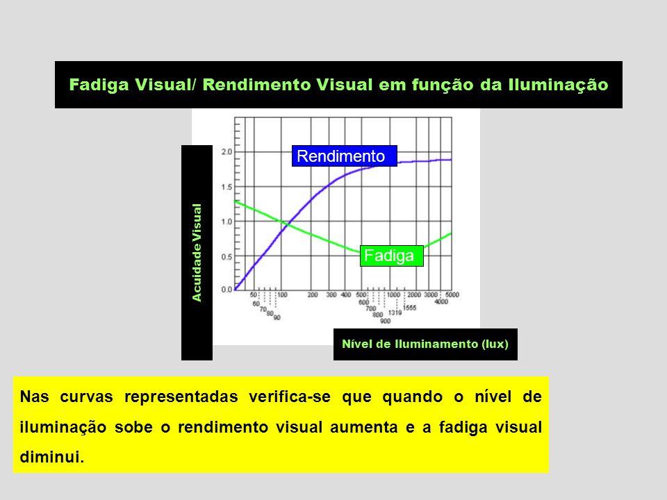 Fadiga Visual/ Rendimento Visual em função da Iluminação