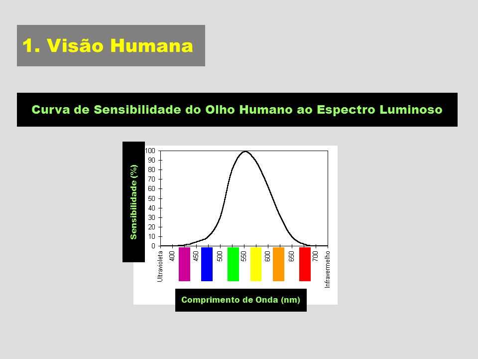 1. Visão Humana Curva de Sensibilidade do Olho Humano ao Espectro Luminoso.