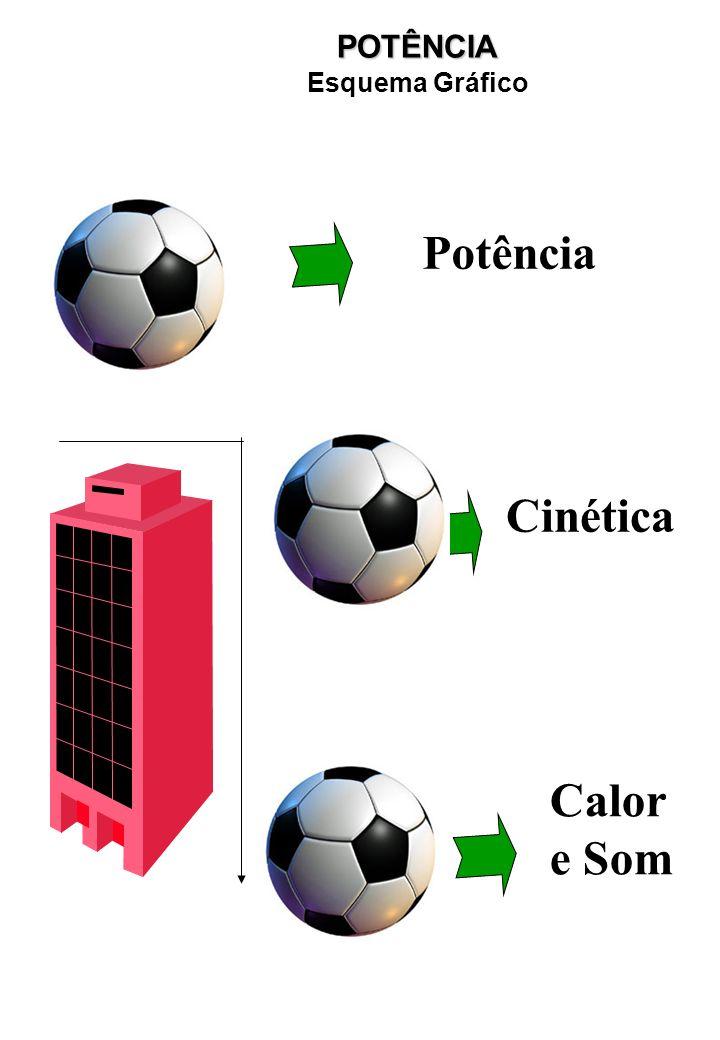 POTÊNCIA Esquema Gráfico Potência Cinética Calor e Som