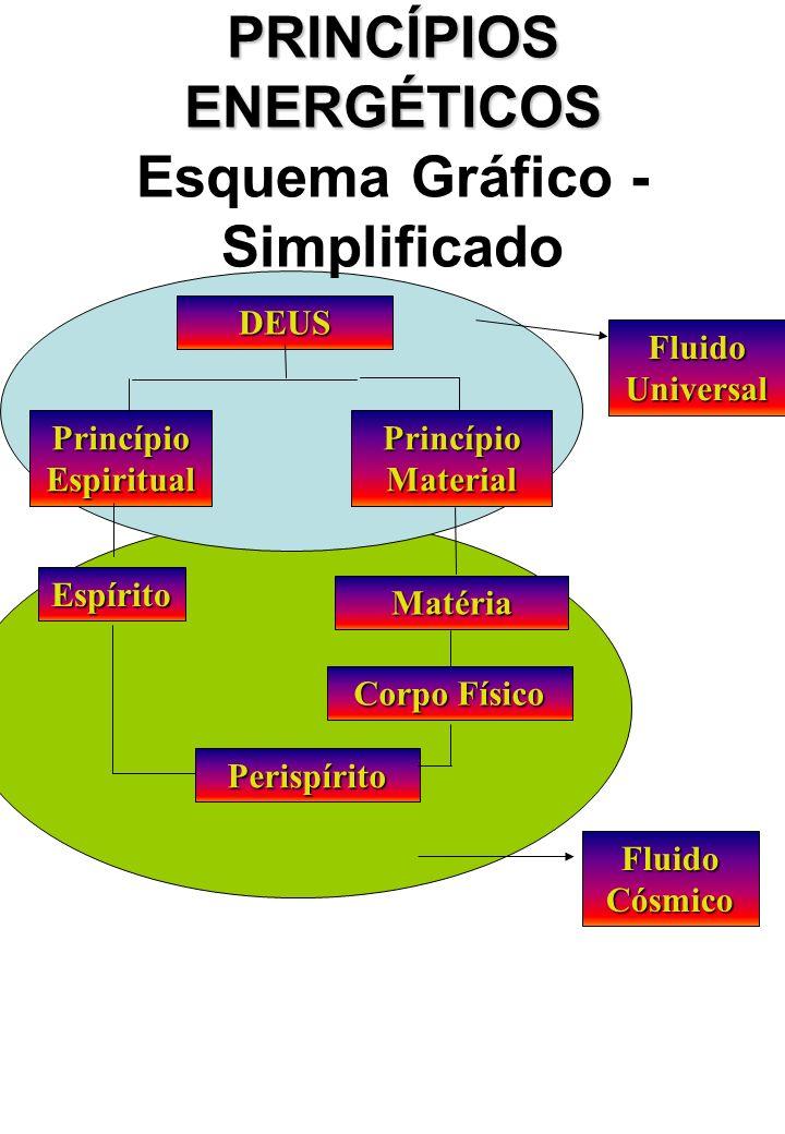 PRINCÍPIOS ENERGÉTICOS Esquema Gráfico - Simplificado